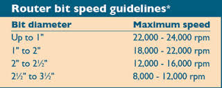 router-bit-speed-guideline